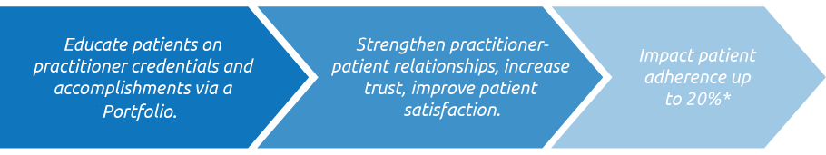 physician patient relationship and medication compliance a primary care investigation